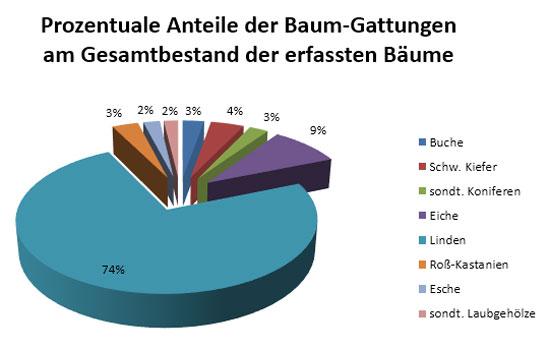 diagramm_baumgattungen